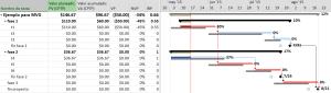 Tabla indicadores de programación del Valor Acumulado