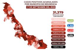 Veracruz, 689 casos de COVID-19 en los últimos 14 días