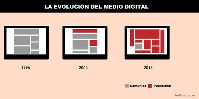 evolucion del medio digital