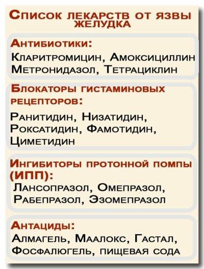 Список лекарств от язвы желудка
