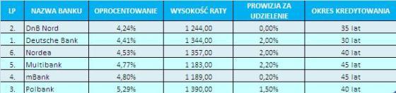 09_08_18_Kredyt w euro_tabela III
