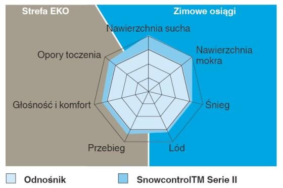 2 Ecoimpact, Pirelli, Winter Snowcontrol Serie II