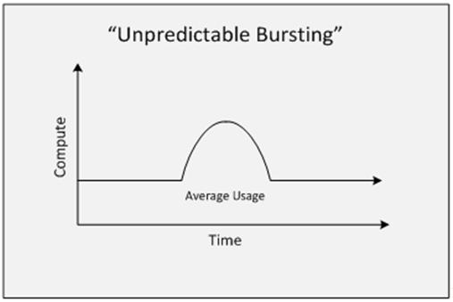unpredictable bursting