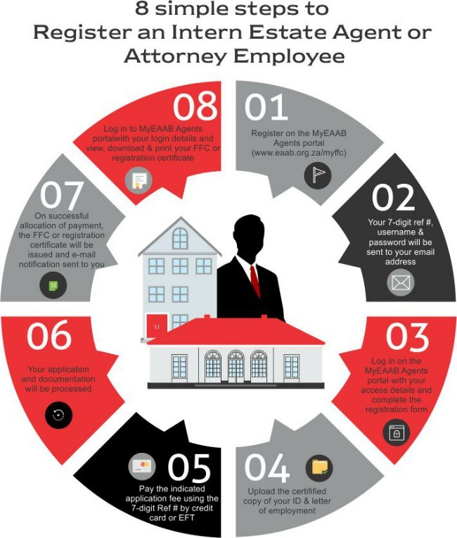infographic on how to become a real estate agent