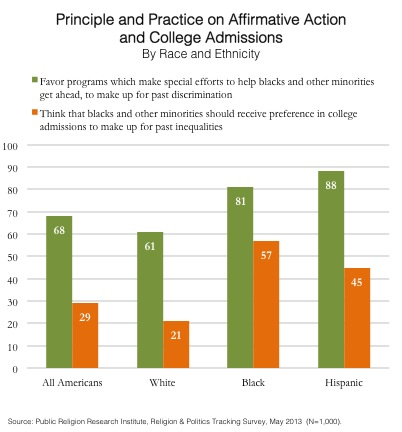 GoTW Affirmative Action and College Admissions 05-27-2013