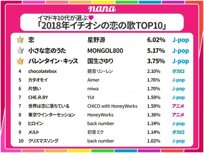 イマドキ10代が選ぶ「2018年イチオシの恋の歌TOP10」2018年1月 nana music調べ