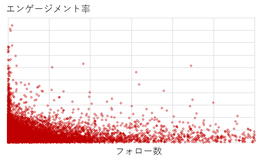 図6.フォロー数とエンゲージメント率の分布