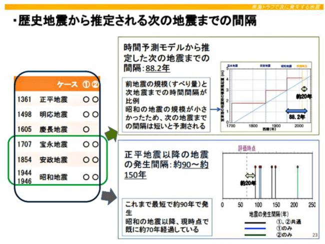 地震までの間隔(※地震本部資料より)
