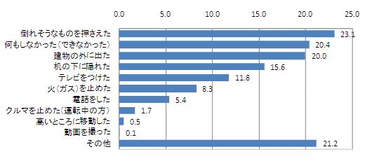 (出典:『地震・災害に関するアンケート調査』アスマーク調べ)