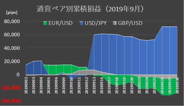 (インヴァスト証券作成)