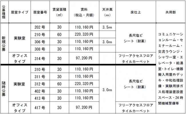 ※名古屋市から最大30%(限度額150万円/年)の賃料補助が受けられます。(要件あり)