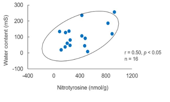 ニトロ化たんぱく質と水分量の相関