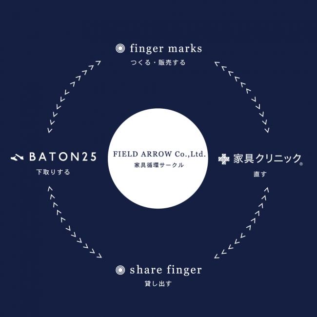 フィールドアロー株式会社 家具循環サークル