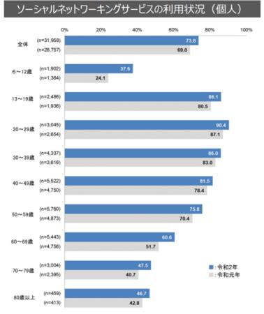 日本国内における年代別のSNS利用状況(通信利用動向調査 総務省2021年6月発表)