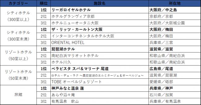 西日本エリア/売上ランキング