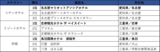 東海エリア/売上ランキング