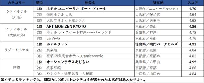 西日本エリア/クチコミランキング