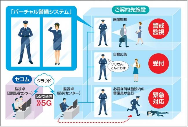 「バーチャル警備システム」のサービスイメージ