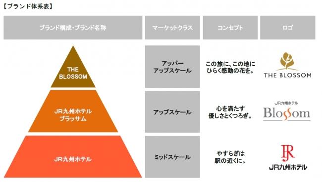 ブランド体系表
