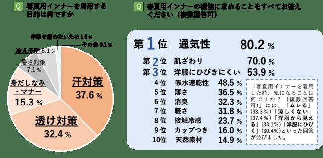調査概要:2019年9月実施 トリンプ ホームページ アンケート調査 女性10代以上 有効回答数:2,046名