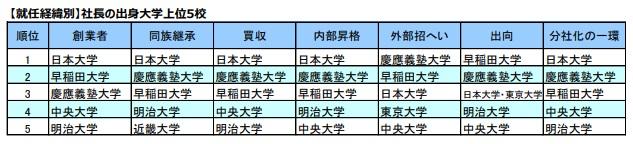 【就任経緯別】社長の出身大学上位5校