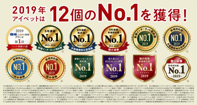 比較サイトで12個の「No.1」を受賞