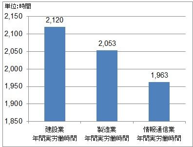 出典:厚生労働省「毎月勤労統計調査 2017年結果確報」より作成