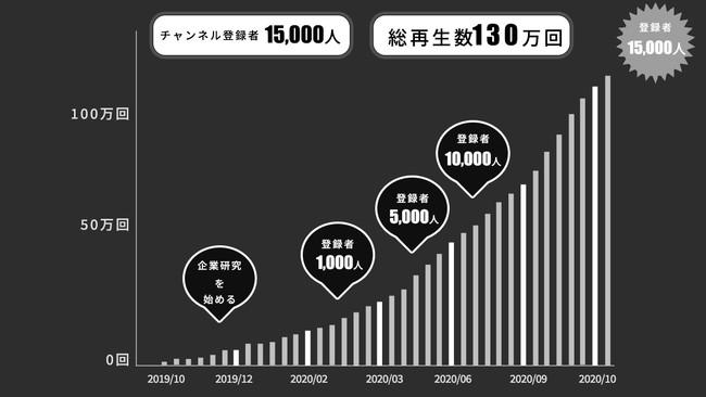 名キャリYouTubeチャンネル登録者数15,000人突破!