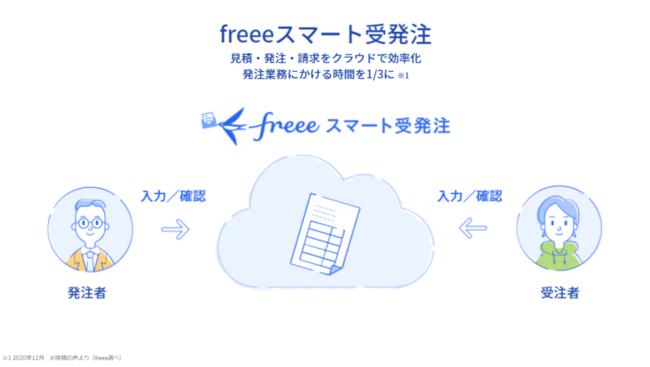freeeスマート受発注は受注者と発注者がクラウド上でデータの入力・確認ができる