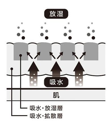 ダイヤモンドリブ(R)構造(東洋紡株式会社の登録商標)を簡略化したイメージ図