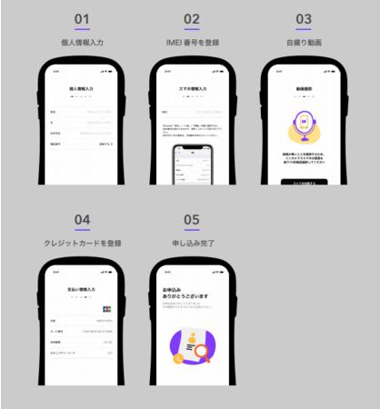 申込み方法。  アプリで最短90秒で申込み可能