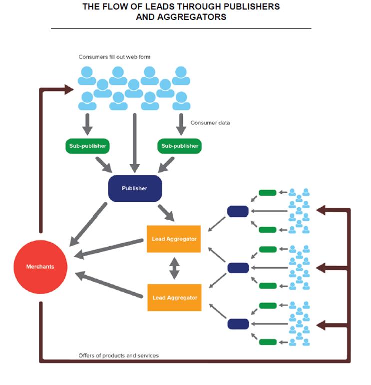 lead_generation_FTC-ecosystem