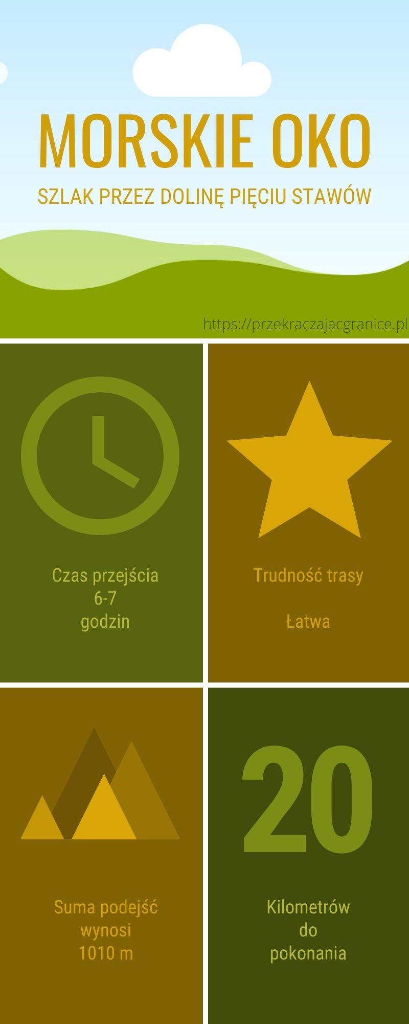 Informacje o szlaku - czas przejścia - trudność - wysokość - odległość
