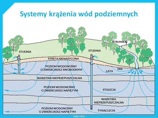 Skąd się bierze woda w kranie?   Przystanek nauka