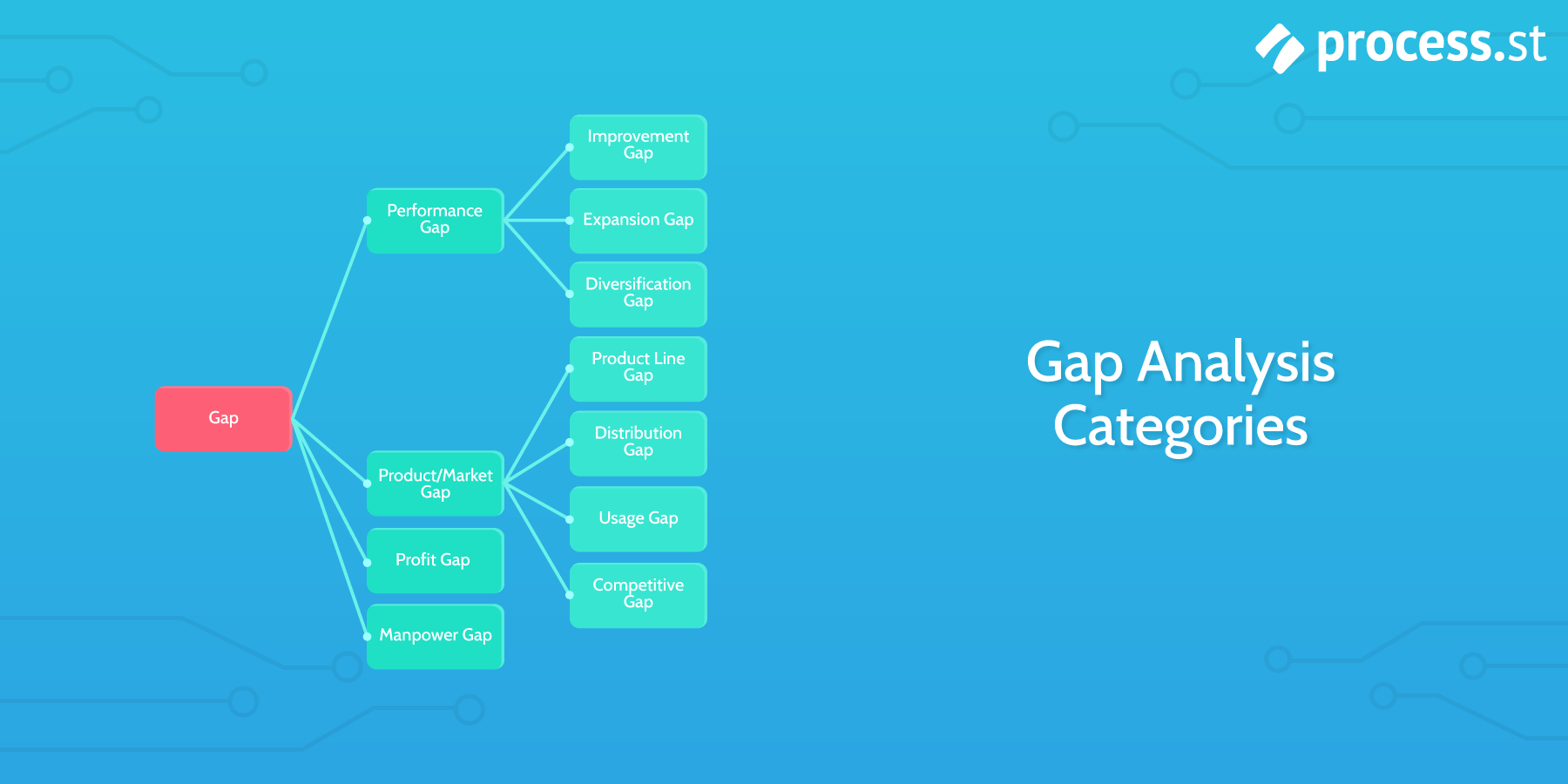 Gapysis How To Bridge The Gap Between Performance And