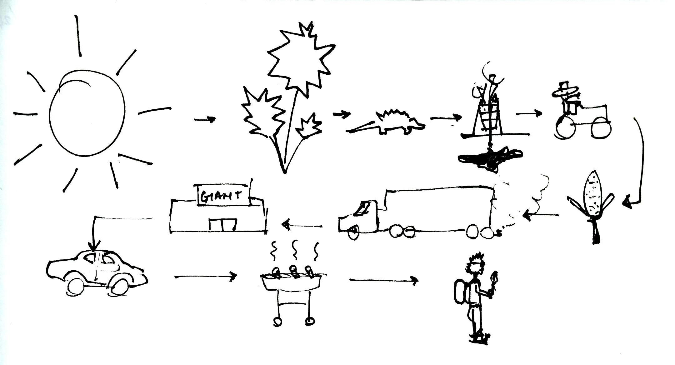 Sun Energy Diagram