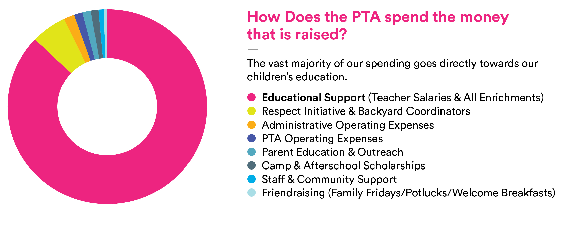 How Does the PTA Spend the Money Raised?