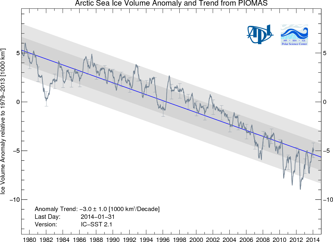 Sea Ice Volume