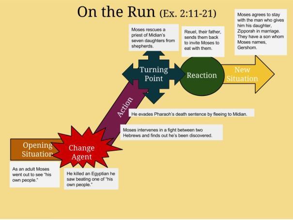 on-the-run-exodus-2-11-21