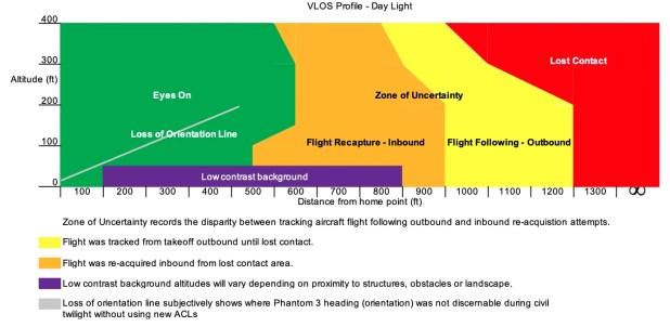 Day VLOS Flight Data