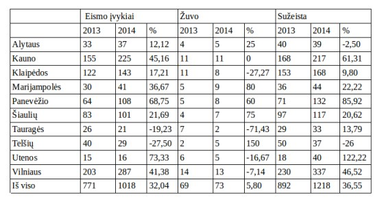 eismo-ivykiu-statistika