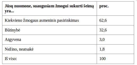 sukurti-seima