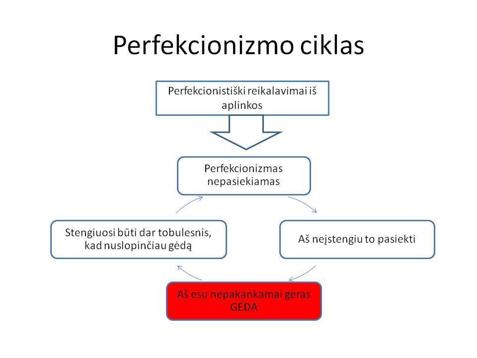 perfekcionizmo-ciklas