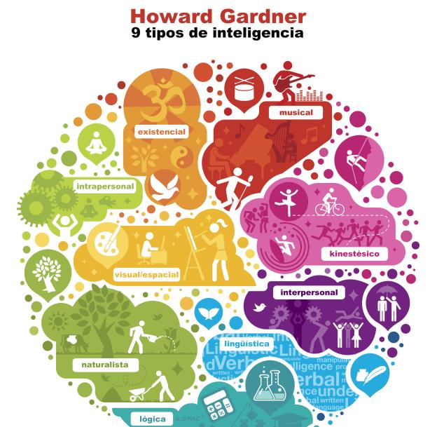 Os 9 tipos de Inteligência Múltipla de Gardner - Psico.Online