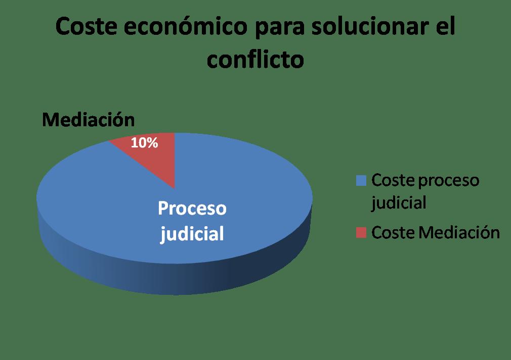 El coste económico de la mediación supone solo un 10 por ciento comparado con el coste de un proceso judicial