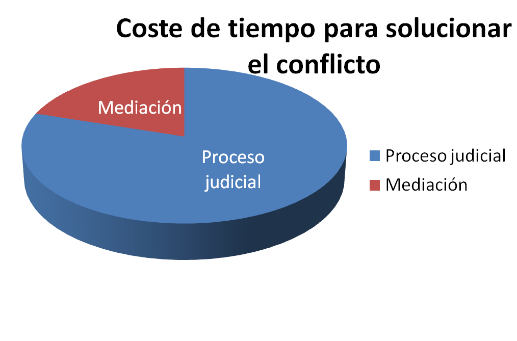 El tiempo empleado para solucionar un conflicto con mediación es muchísimo menor que en un proceso judicial