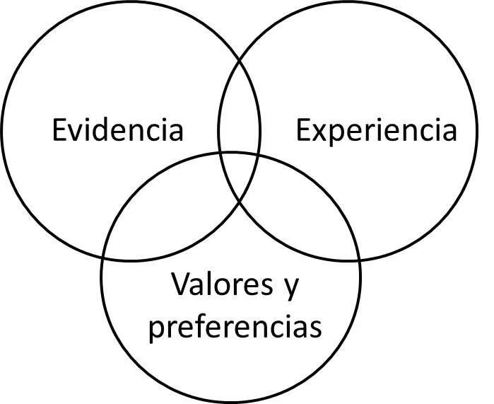 Evaluación basada en el consenso