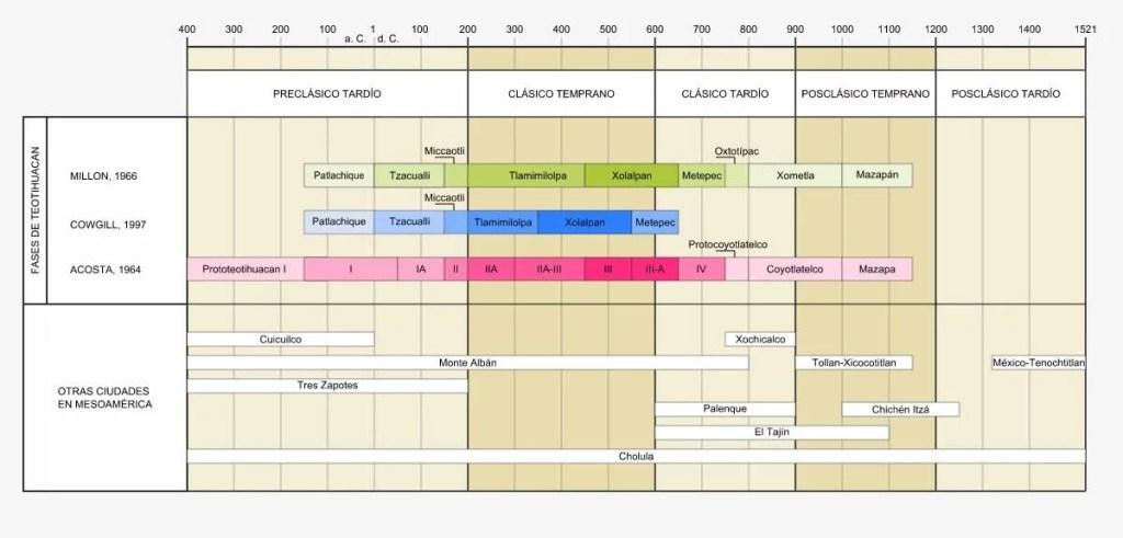 Cronología de la psicología.