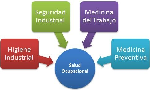 Psicología de la salud ocupacional