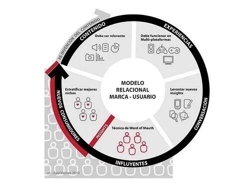Teoría de modelos relacionales